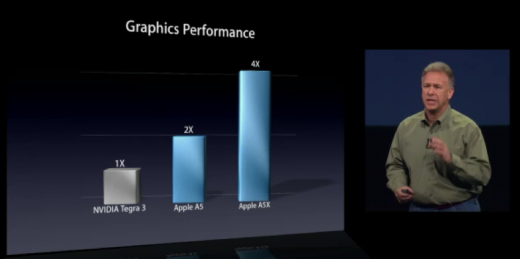 a5x 520x259 Nvidia responds to Apples A5X processor claims: Can we see the benchmarks?