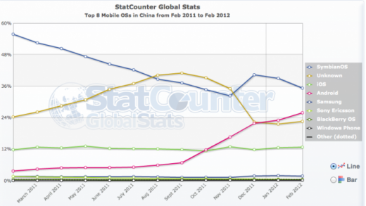android vs ios china 520x293 Android marches on: Google OS set to overtake Symbian as Chinas most active smartphones