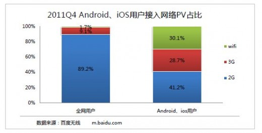 baidu android ios growth 520x265 Report: iPhone owners are Chinas most active mobile Internet users by some margin