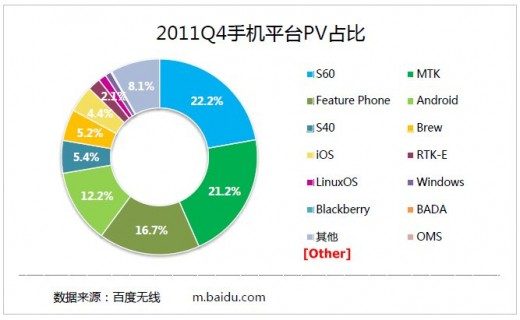baidu q411 visitors 520x320 Report: iPhone owners are Chinas most active mobile Internet users by some margin