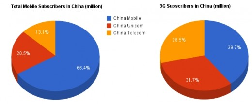china telecom stats 520x215 China Unicom praises the Apple effect as it loses its exclusive grip on the iPhone