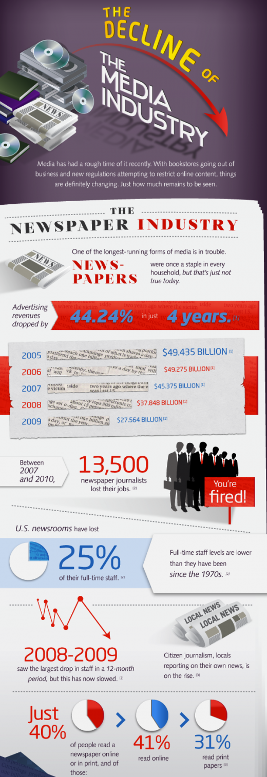 decline of the media industry newspapers 520x1514 The decline of traditional media [Infographic]