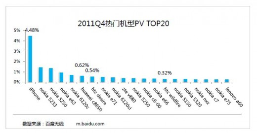 iphone page views 520x270 Report: iPhone owners are Chinas most active mobile Internet users by some margin