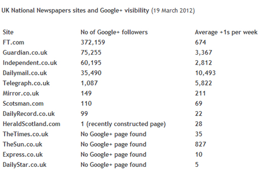 newspaperstats Financial Times leads the UK press pack on Google+