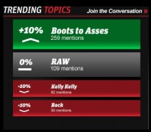 wwe trending topics 220x192 WWE.com gets ready to rumble with site redesign, and goes social to boost fan engagement