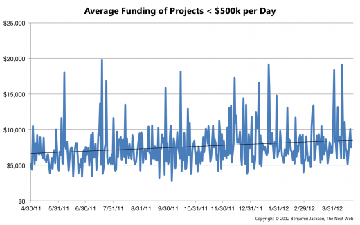 Average Funding per Day