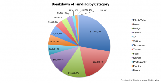 Breakdown of Funding by Category
