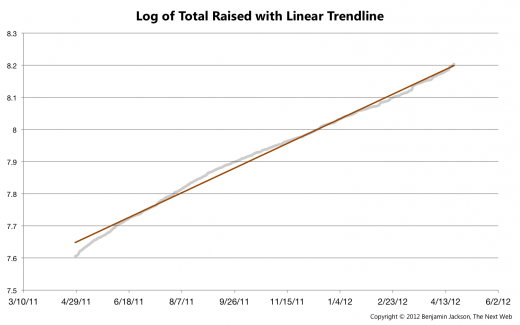 Log of Total Raised with Linear Trendline