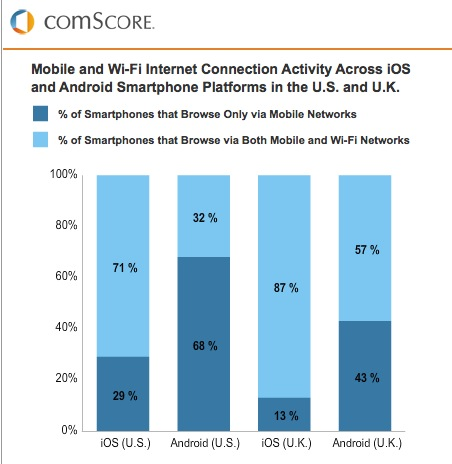Screen Shot 2012 04 02 at 10.42.56 AM iPhone users 39% more likely than Android owners to use WiFi in U.S., 30% more in U.K.