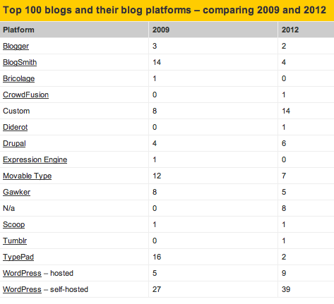 Screen Shot 2012 04 12 at 10.38.52 AM Wordpress completely dominates top 100 blogs with 49% relative majority