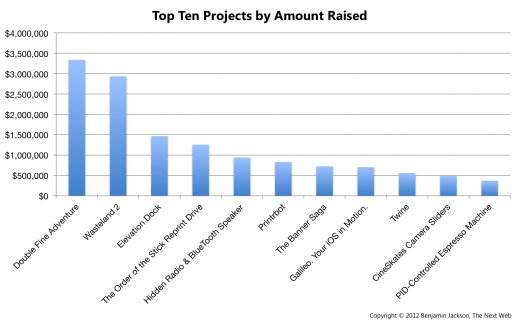 Top Ten Projects by Amount Raised 2 520x325 In its 3rd year, Kickstarter successfully raises over $119 million, taking home $6 million in commission