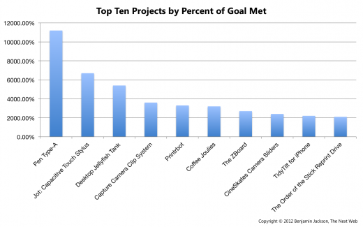Top Ten Projects by Percent 520x325 In its 3rd year, Kickstarter successfully raises over $119 million, taking home $6 million in commission