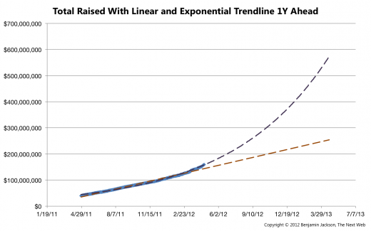 Total Raised Extrapolated with Linear and Exponential Trendline1 520x325 In its 3rd year, Kickstarter successfully raises over $119 million, taking home $6 million in commission