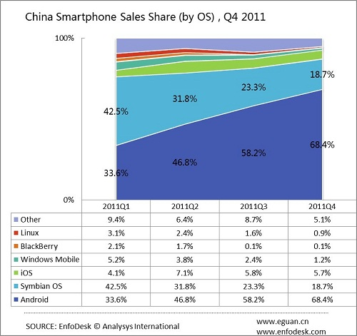 analysys chart Report: Android now rules Chinas smartphone market, after doubling its sales in 2011