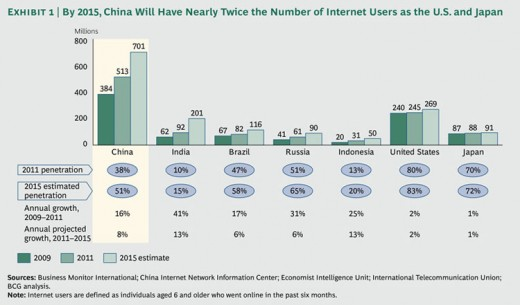 china ecommerce chart 520x305 Report: Online retail in China will triple to reach $360 billion by 2015