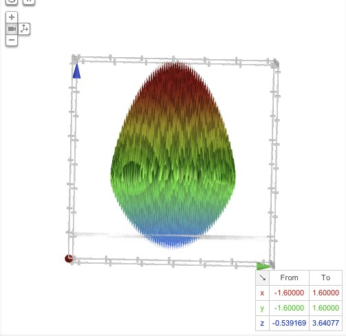 egg1 If you go Easter egg hunting on Google, all youll find is this graph