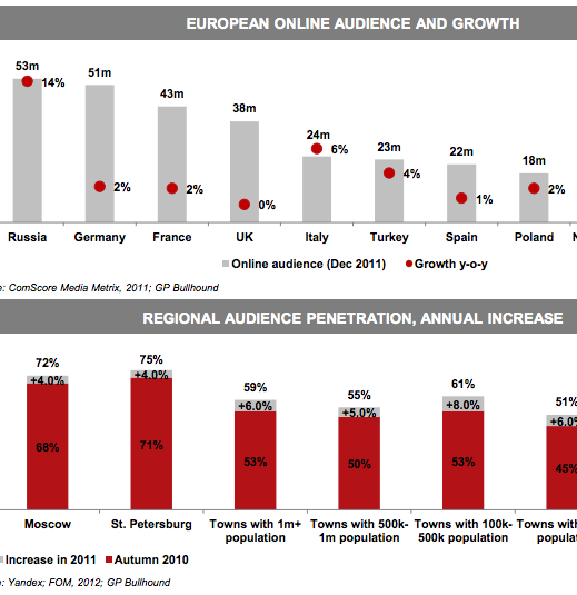 gp Already Europes largest Internet market and still growing astoundingly fast: Russia by the numbers