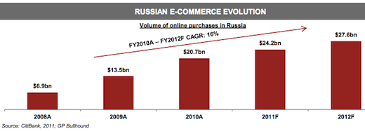 gp3 Already Europes largest Internet market and still growing astoundingly fast: Russia by the numbers