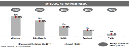 gp5 Already Europes largest Internet market and still growing astoundingly fast: Russia by the numbers