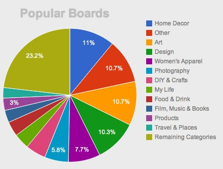 Repinly gives insight into the most popular content on for Best home decor boards on pinterest