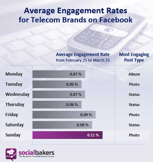 telecom520 Socialbakers reveals the best days of the week to boost social brand engagement