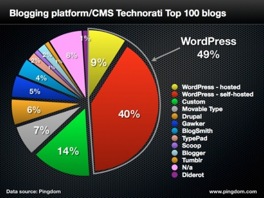 top 100 blogs.001 520x390 Wordpress completely dominates top 100 blogs with 49% relative majority