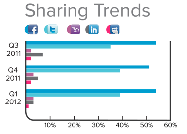 Screen Shot 2012 05 04 at 1.42.22 PM Facebook and Google dominate 76% of social logins, according to Janrain study