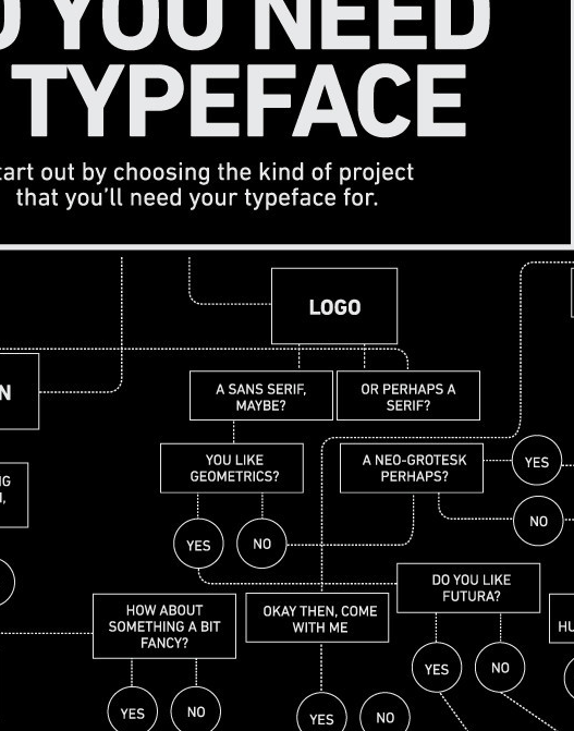 Screen Shot 2012 05 30 at 5.40.08 PM Cant decide on a typeface? This flowchart will help you choose