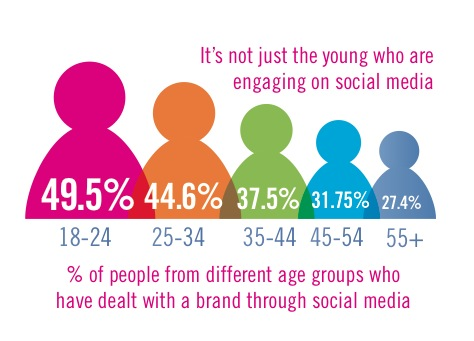 ages UK Internet users hitting up social media for customer service double in 8 months to 18 million