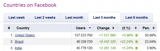 countries on facebook socialbakers 520x166 Brazil overtakes India to become the second biggest country on Facebook