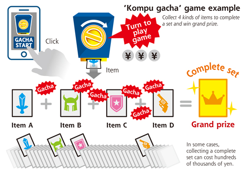 gacha Japans mobile gaming industry faces a ban on lucrative kompu gacha games [Updated]