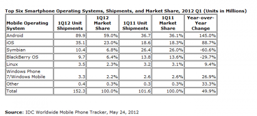 idg smartphone 520x236 IDC: Android and iOS now accounting for more than 80% of smartphone shipments