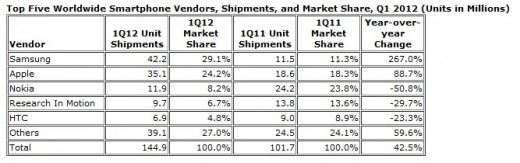 idg table 520x163 IDC: Samsung leads smartphone shipments, up 267% year on year, as Nokia slides 50%