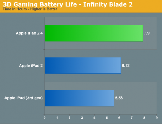 ipad2test 120504 520x397 Confirmed: Apples revised iPad 2 does enjoy better battery life, which bodes well for an LTE iPhone