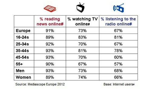 medias 427 million Europeans are now online, 37% uses more than one device: IAB