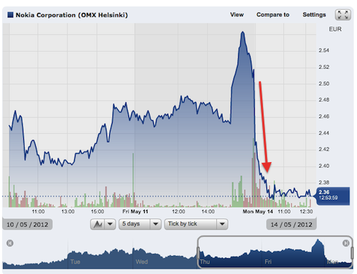 nok Nokia is getting pummeled: Stock price hits staggering low after a 6% nosedive