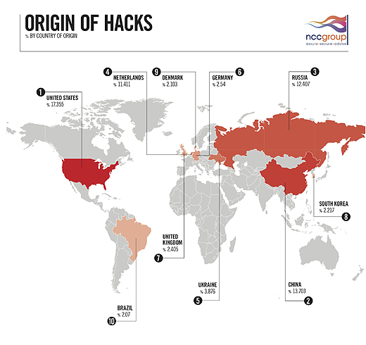 originofhacks520a The US and China hold top place in Origin of Hacks league table as the UK enters the top ten