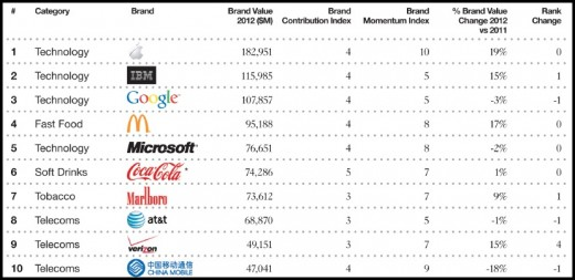 top101 520x253 Apple beats IBM and Google to top global brand report, as tech firms dominate