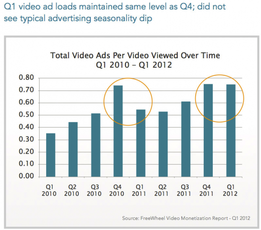 video ads without dip 520x458 Xbox 360 is more popular for video viewing than the iPad, study shows