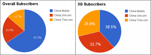 3g share 520x192 China Mobile and Apple, the significance of the partnership that could be