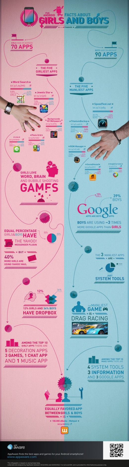 BOysGirlsApps 520x1876 Gender differences: Men like system tools apps and women like Yahoo! Mail, apparently [Infographic]