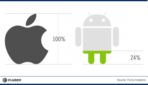 RevenueEarned Apple vs Android Apps resized 600 520x300 Flurry: Roughly 70% of new apps are made for iOS, where developers make 4x more than on Android