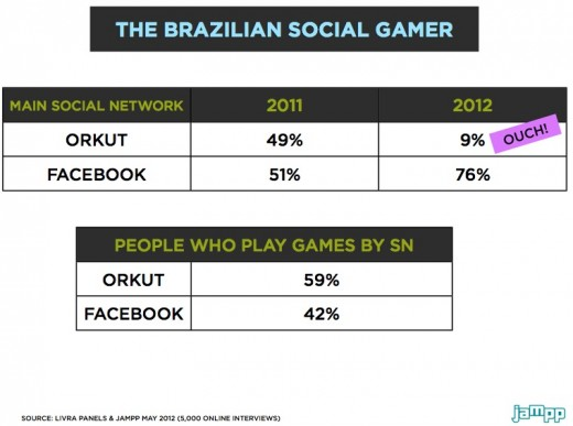 Social gaming in Latin America Orkuts fall in Brazil 520x387 Social gaming in Latin America: Beyond the challenges, an opportunity to seize