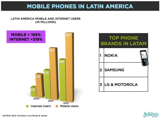 Social gaming in Latin America mobile phones 520x383 Social gaming in Latin America: Beyond the challenges, an opportunity to seize