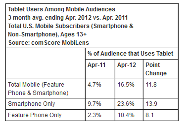 a2 ComScore: A quarter of US smartphone owners also use a tablet