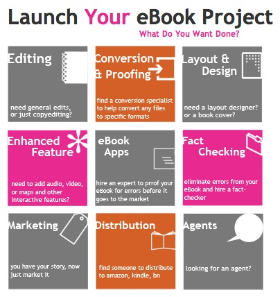 bibliocrunch project BiblioCrunch relaunches as an e book services marketplace that helps publishers find talent