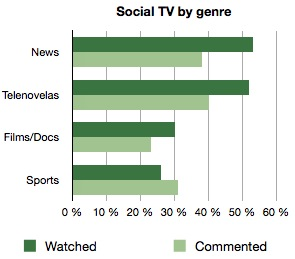 brazil social tv by genre Social TV on the rise in Brazil as 43% of Internet users browse the Web while watching TV