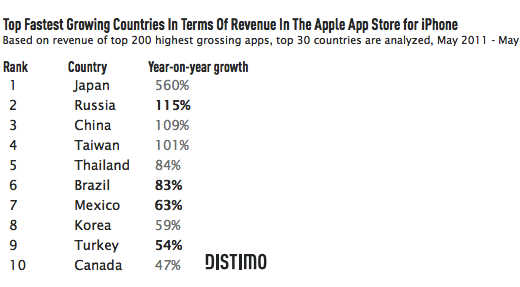 dist Distimo takes a close look at four fast emerging mobile app economies