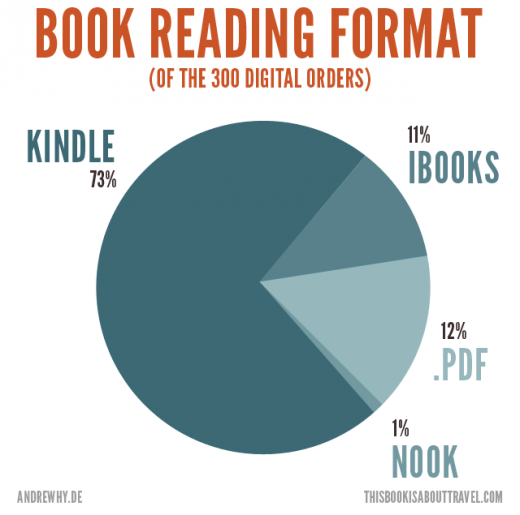 piechart first 300 520x515 Amazon seems to be taking a gigantic cut of self published profit for delivery of ebooks