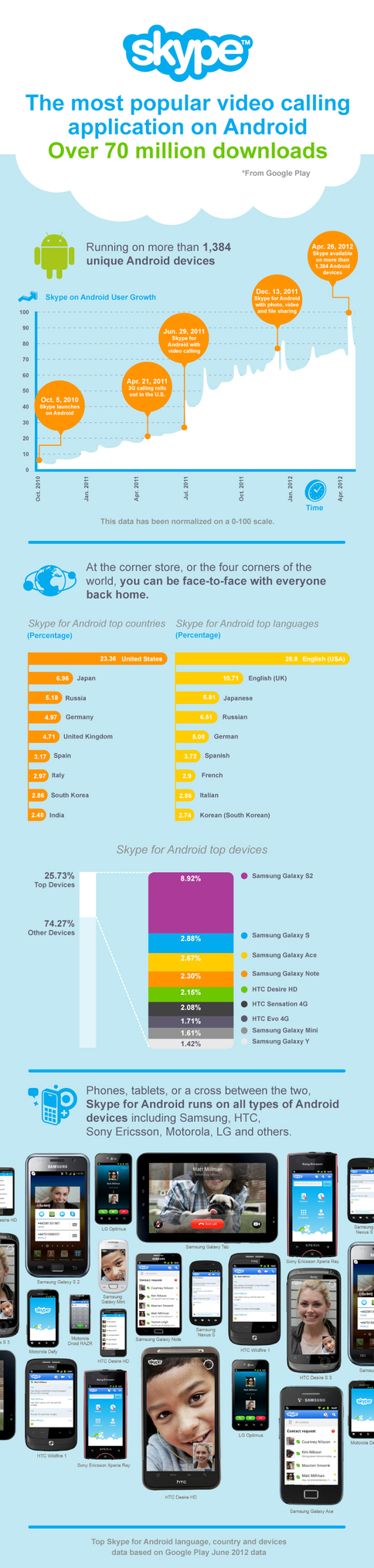 skypee Skype: our Android app now works on 1,384 devices, has been downloaded over 70 million times